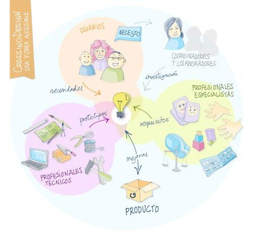 Imagen de la red propuesta por CrossingDesign: Usa y Crea Accesible, proyecto presentado a la convocatoria del Taller Funcionamientos en Diciembre 2012. Imagen CC-BY